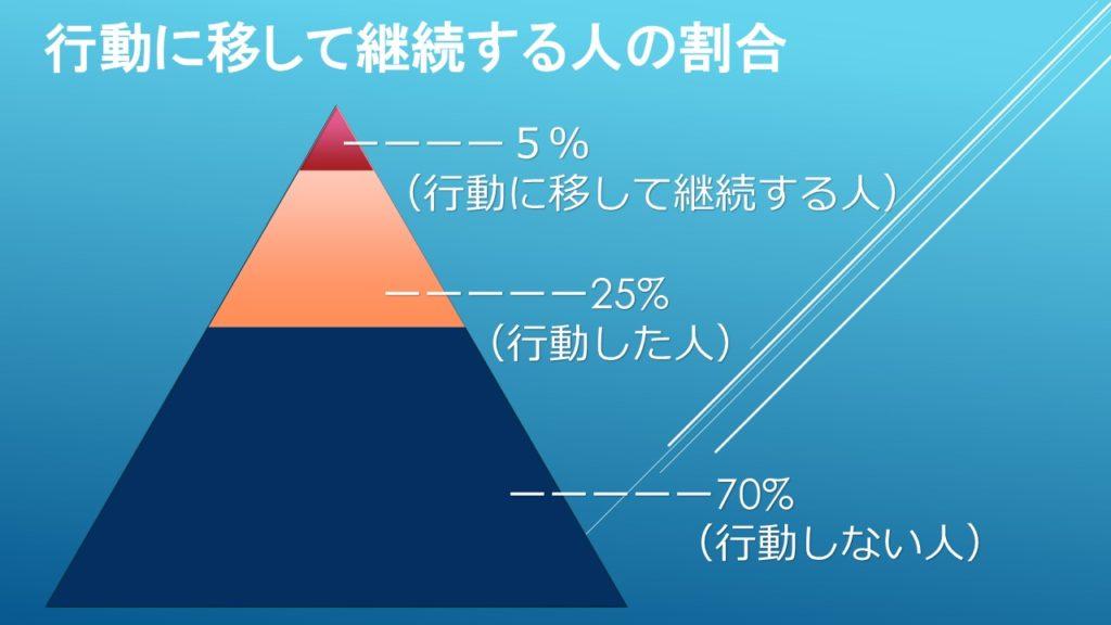 行動する人25%、継続する人5%、何もしない人70% | 株式会社フルーム